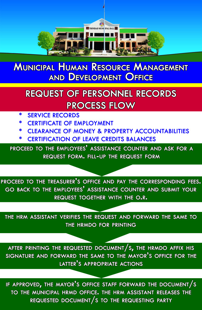 REQUEST OF PERSONNEL RECORDS